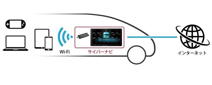 NTTドコモの通信サービス「docomo in Car Connect」を搭載した新型サイバーナビ