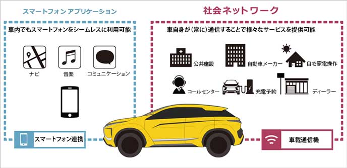 MITSUBISHICONNECTのイメージ