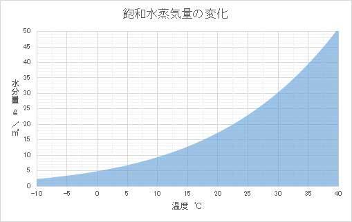 温度と水分量による飽和水蒸気量の変化