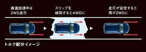 2WDと4WDを切り替えるモード