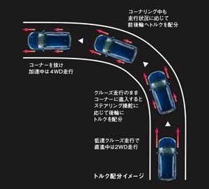 新型SX4S-CROSSのトルク配分イメージ