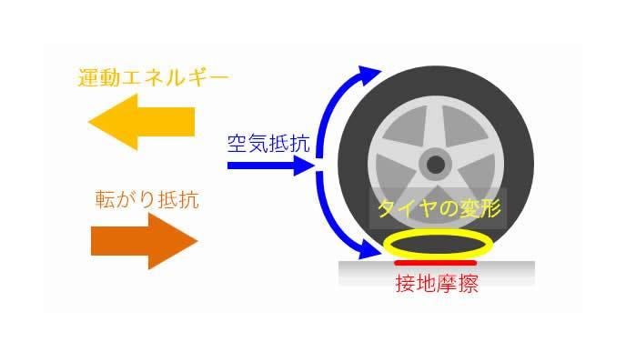 タイヤの運動エネルギーと転がり抵抗
