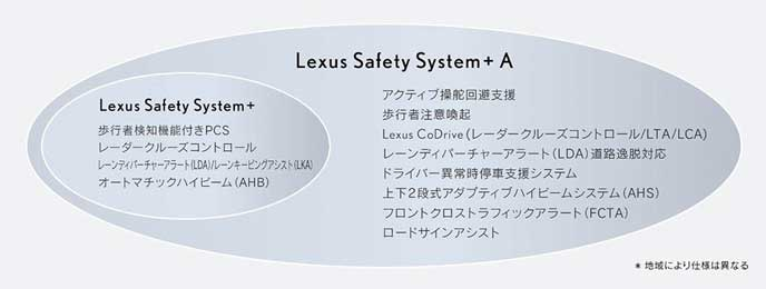 新型レクサスLSの安全装備「レクサスセーフティセンス+A」