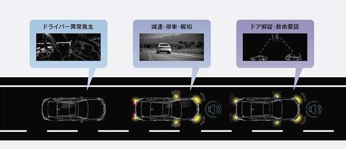 新型レクサスLSのドライバー異常時停車支援システム