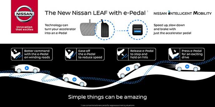 新型リーフに搭載されるe-Pedal