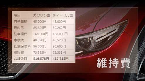 新型CX-5「ガソリン車」と「ディーゼル車」の年間維持費を比較
