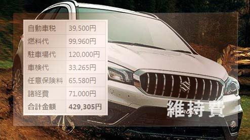 SX4 Sクロスの年間維持費は約43万円 ガソリン代・車検費用・保険代など詳しい内訳