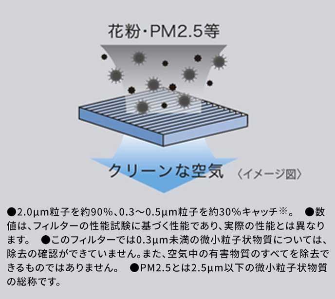 PM2.5対策もあるウェイク