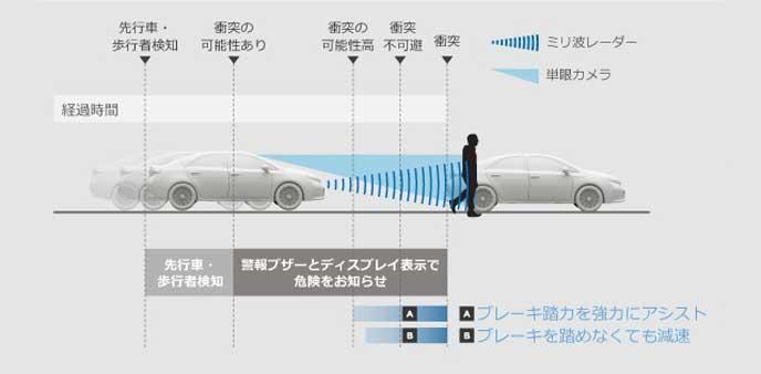 トヨタのプリクラッシュセーフティシステム