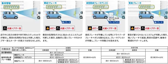 軽自動車の安全システム