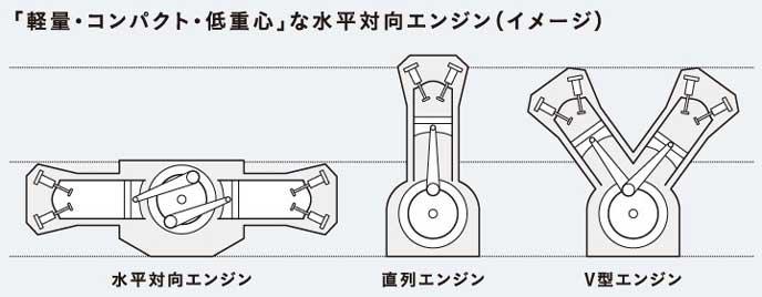 ボクサーエンジンの仕組み