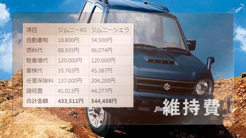 ジムニーの年間維持費は433,511円 XGグレードの燃費・税金・車検代などを算出