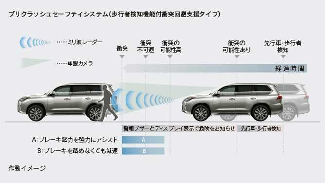 Lexus Safety System + のプリクラッシュセーフティシステム