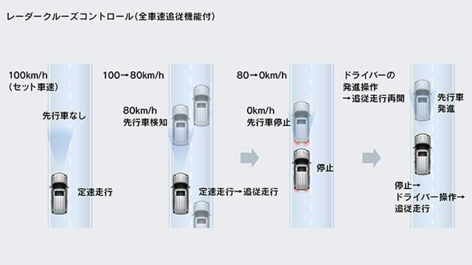 Lexus Safety System + のレーダークルーズコントロール