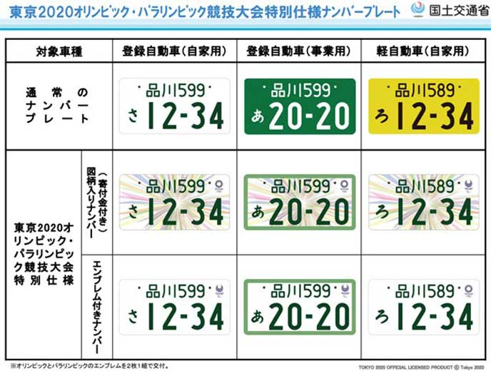 東京オリンピックのナンバープレートデザイン例