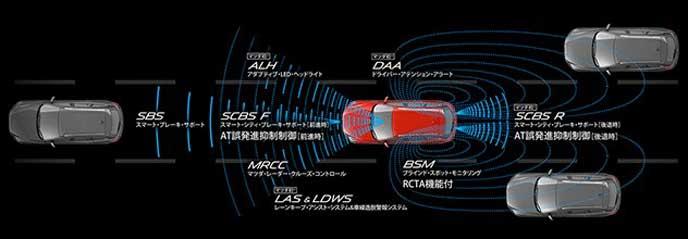 新型アクセラに搭載されるi-ACTIVSENSE
