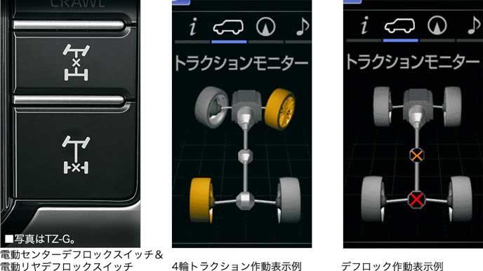 新型プラドのデフロックスイッチ