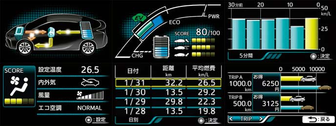 新型プリウスのエコドライブの表示