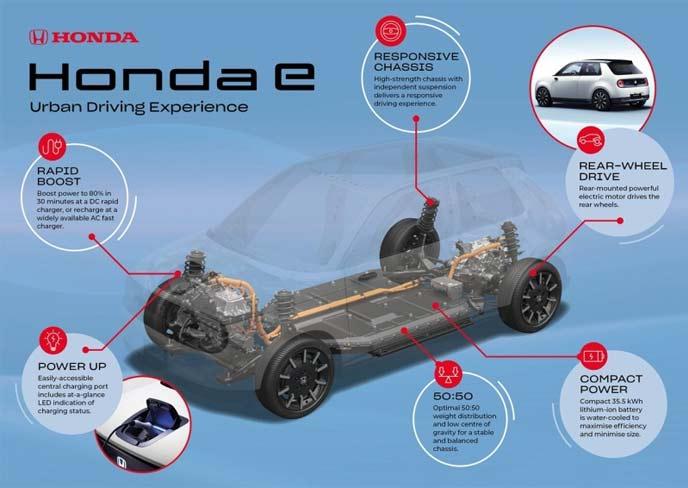 新型Honda e