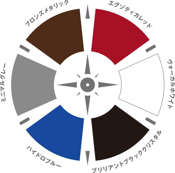 ジープ新型コンパスのカラーチャート