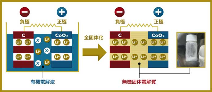 全固体電池の仕組み
