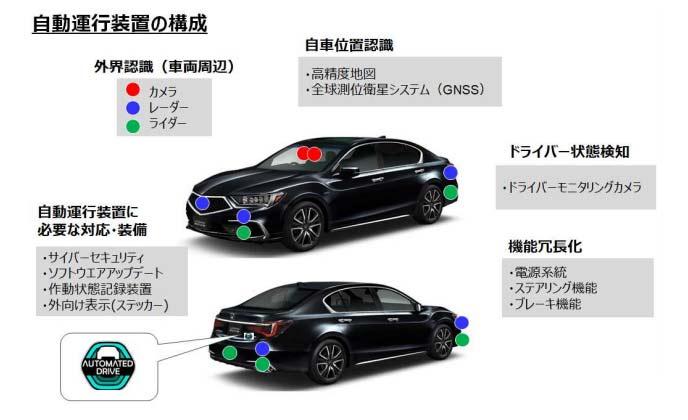 レジェンドの自動運転レベル3イメージ