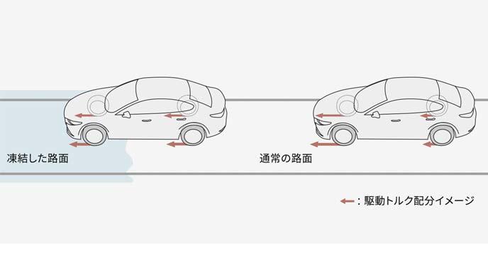 路面状況変化時のAWD制御