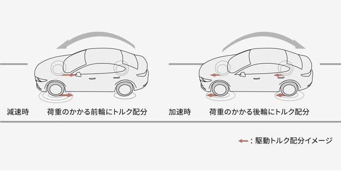 加減速時のAWD制御