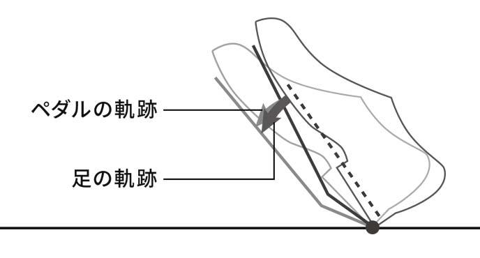 MAZDAが理想とするドライビングポジションのためのオルガン式アクセルペダルを新型MAZDA3に採用