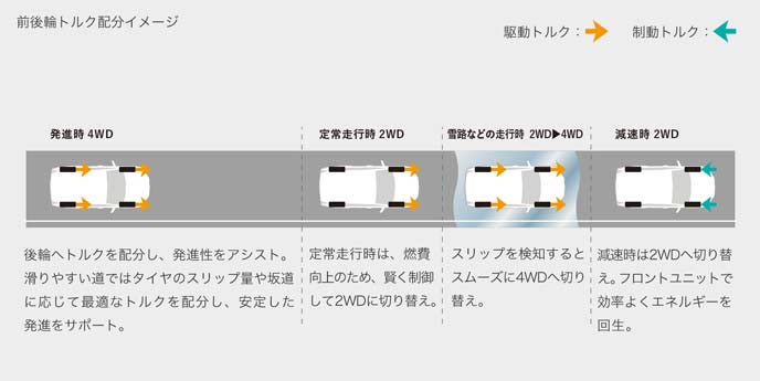新型E-Four