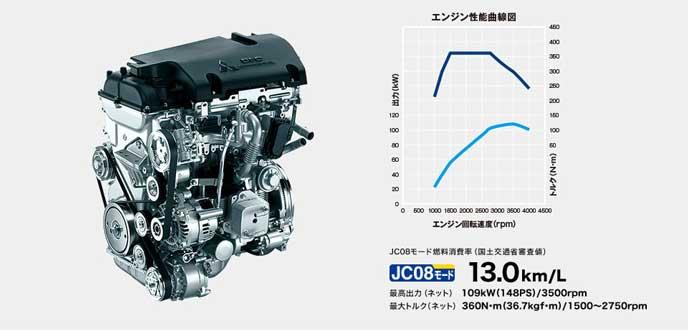 デリカD5シャモニーのエンジン