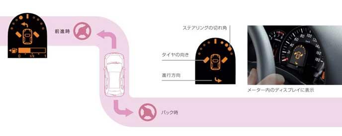 日産 マーチのタイヤアングルインジケーター機能