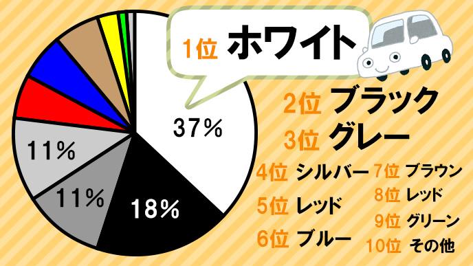 世界の人気ボディカラーランキングのグラフ