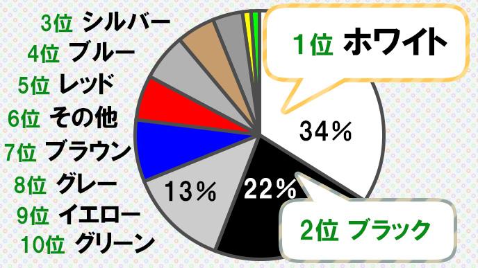 日本の人気ボディカラーランキングのグラフ