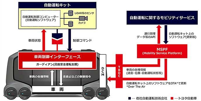 e-Palette Conceptの車両制御インタフェースを説明