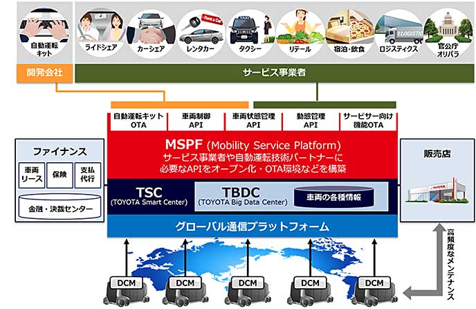 e-Palette Conceptの車両情報を保存するDCM(データコミュニケーションモジュール)の仕組みを説明
