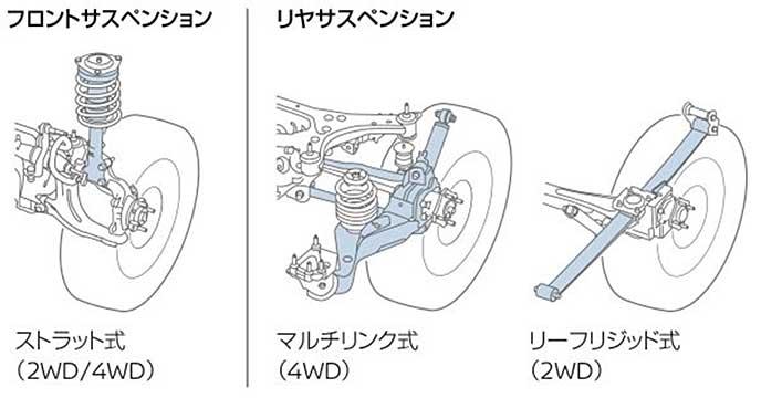 NV200バネット バンのサスペンションを説明したイラスト