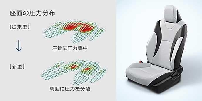 プリウスに内装されているシートの圧力分布を説明