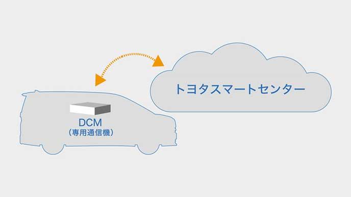 T-Connectのイメージ図