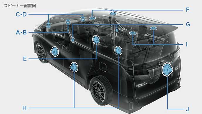 JBLプレミアムサウンドシステムのスピーカー配置図