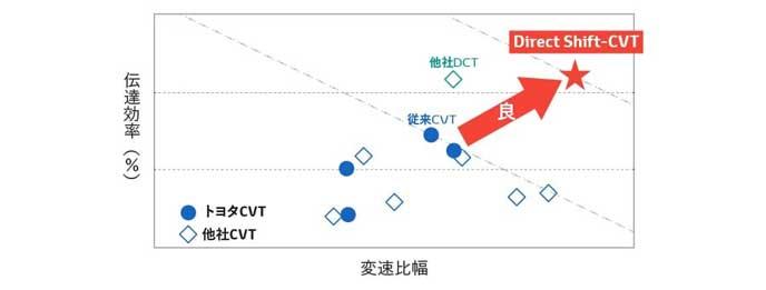 Direct Shift-CVTの伝道効率