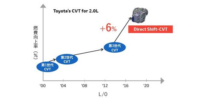 Direct Shift-CVTの燃費向上率