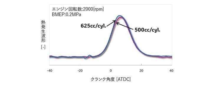 Dynamic Force Engineの発熱生波形