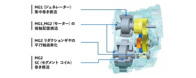 THS2エンジンの構造