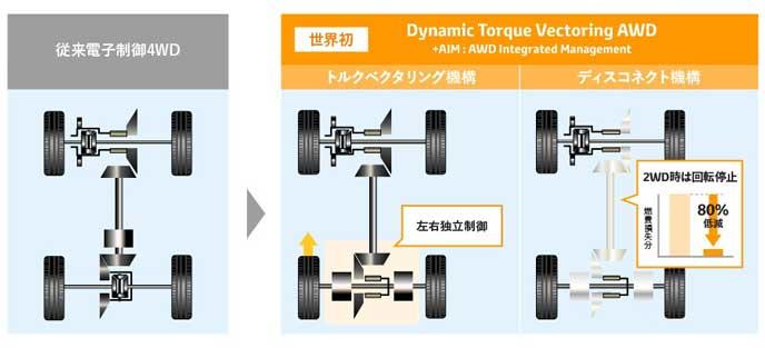 新開発の4WDシステム