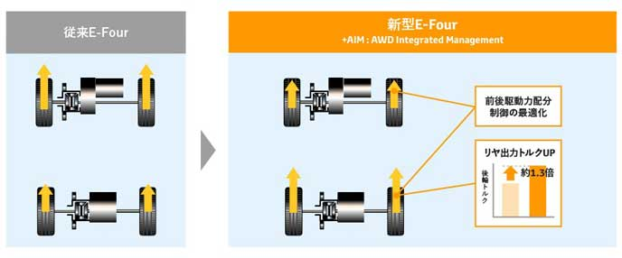 新型4WDシステムの従来比