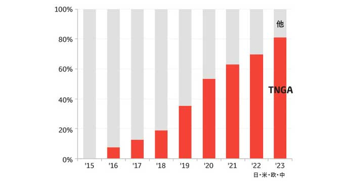 新型パワートレインの採用予定グラフ
