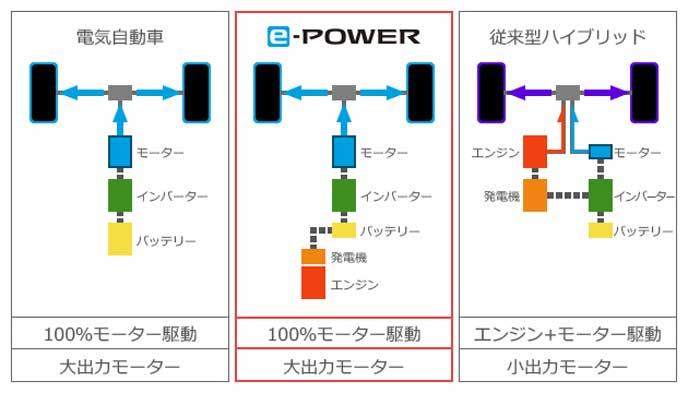 日産e-POWERの仕組み