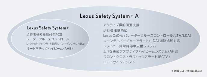 レクサスの予防安全技術
