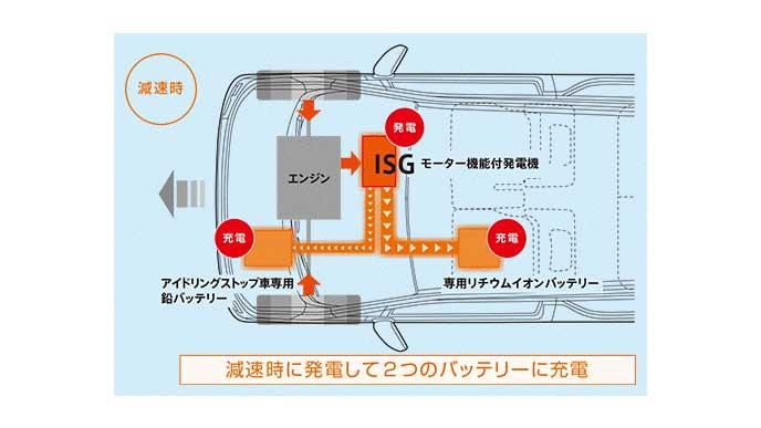 減速時のワゴンRのバッテリー状況